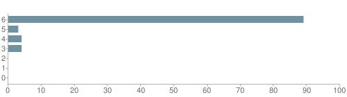 Chart?cht=bhs&chs=500x140&chbh=10&chco=6f92a3&chxt=x,y&chd=t:89,3,4,4,0,0,0&chm=t+89%,333333,0,0,10|t+3%,333333,0,1,10|t+4%,333333,0,2,10|t+4%,333333,0,3,10|t+0%,333333,0,4,10|t+0%,333333,0,5,10|t+0%,333333,0,6,10&chxl=1:|other|indian|hawaiian|asian|hispanic|black|white